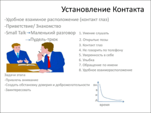 Первый этап продажи - установление контакта